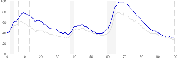 California monthly unemployment rate chart from 1990 to January 2020